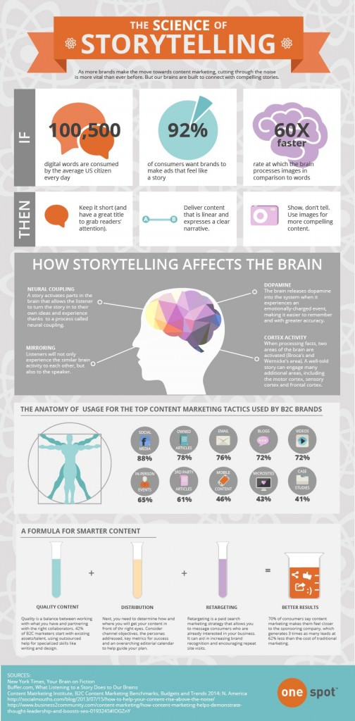 the-science-of-storytelling-infographic-504x1024